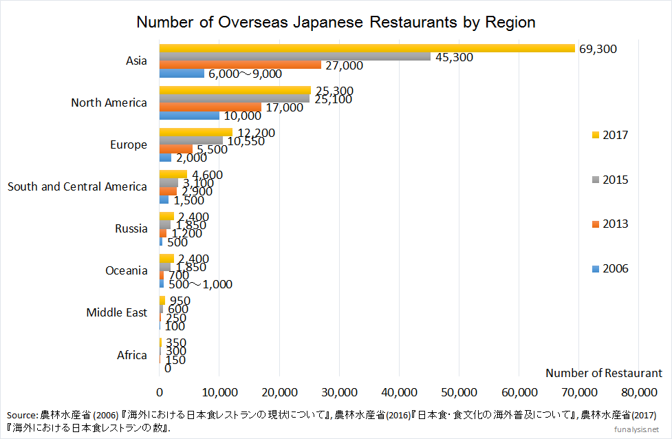 Increasing Japanese Restaurants Analysis With 2 Figures