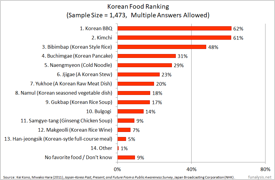 Best 13 Korean Food Ranking in Japan based on the Statistics