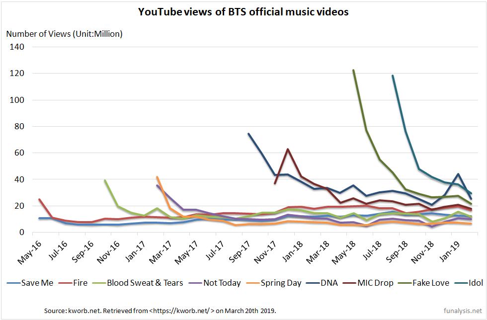 Amazing BTS !】Data from YouTube Views | Funalysis