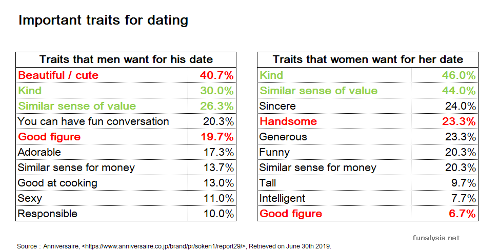 older mature dating